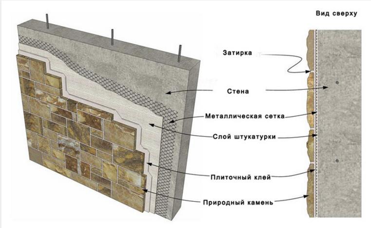 Натуральный декоративный камень для внутренней отделки